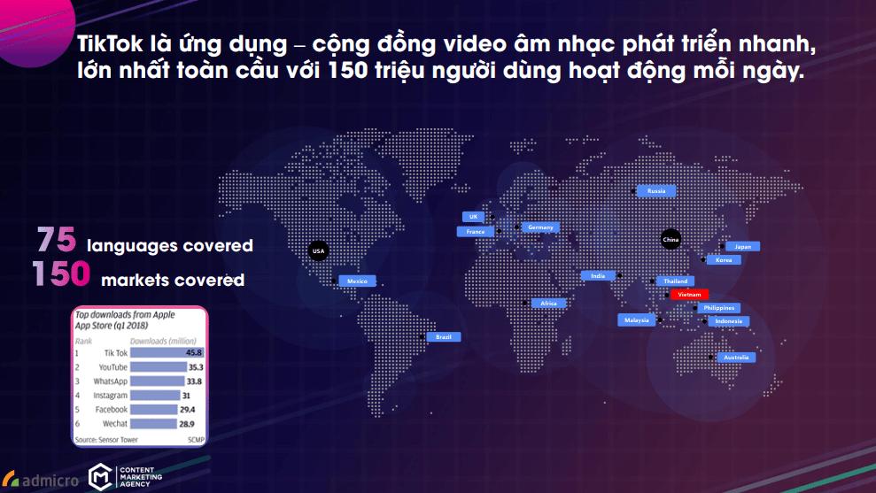 Tik Tok là ứng dụng có tốc độ tăng trưởng nhanh nhất thế giới